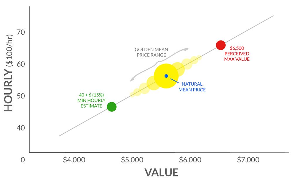 Golden Mean Pricing Chart